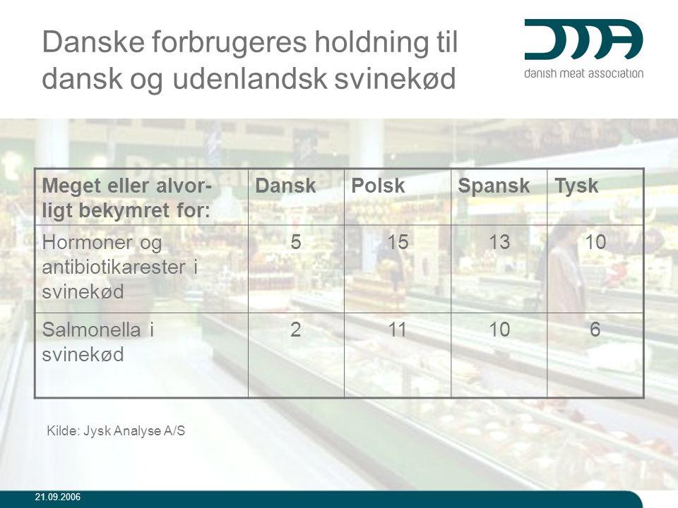 Danske forbrugeres holdning til dansk og udenlandsk svinekød