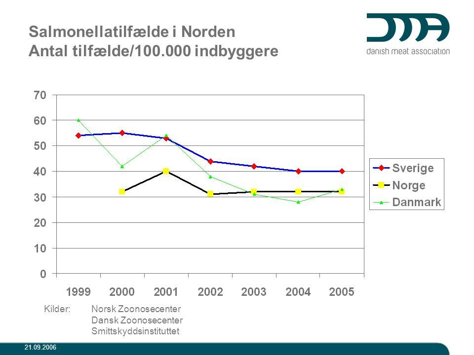Salmonellatilfælde i Norden Antal tilfælde/100.000 indbyggere