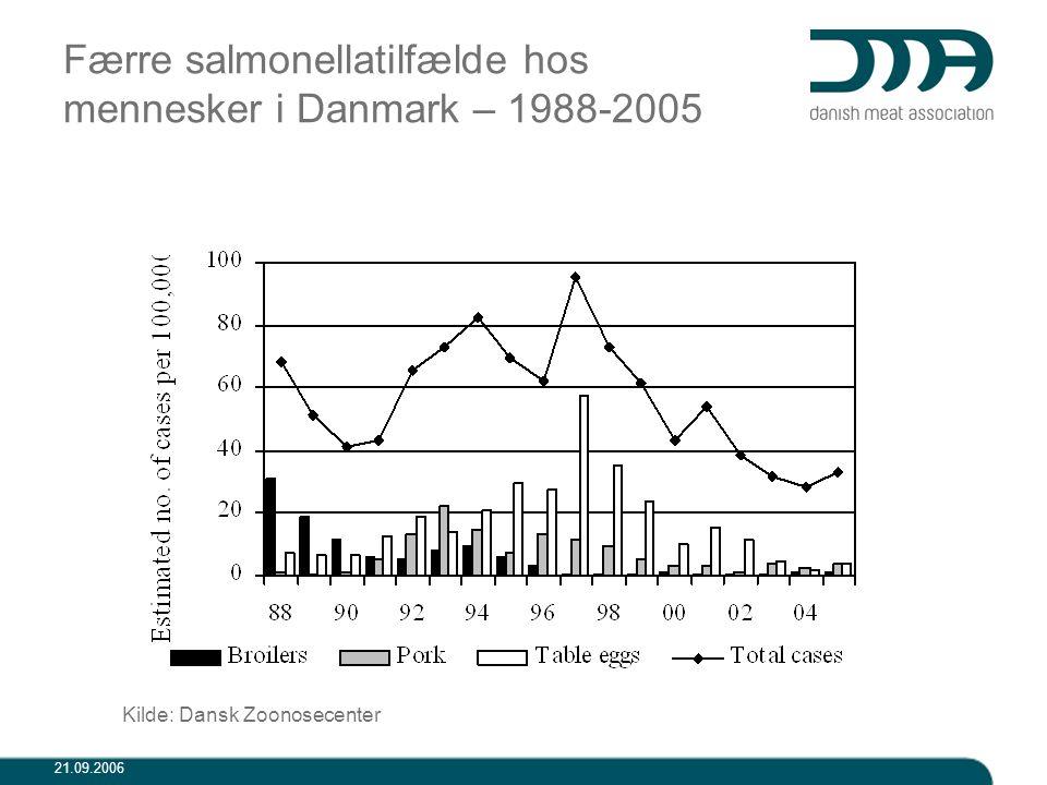 Færre salmonellatilfælde hos mennesker i Danmark – 1988-2005