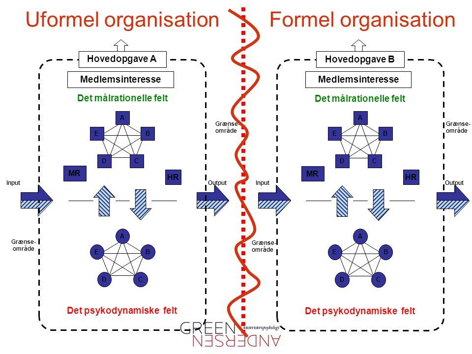 Uformel organisation Formel organisation Hovedopgave A Hovedopgave B