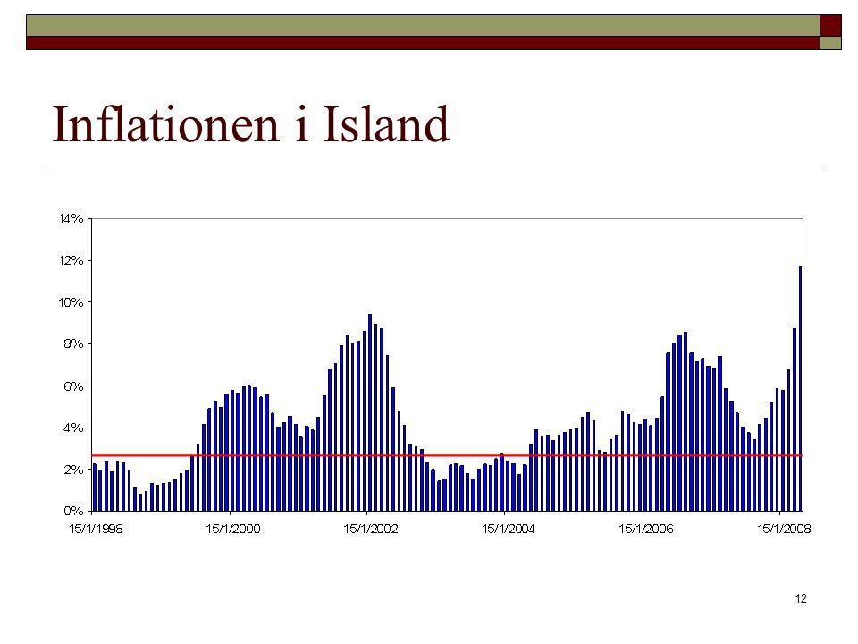 Inflationen i Island