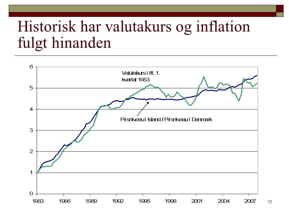 Historisk har valutakurs og inflation fulgt hinanden