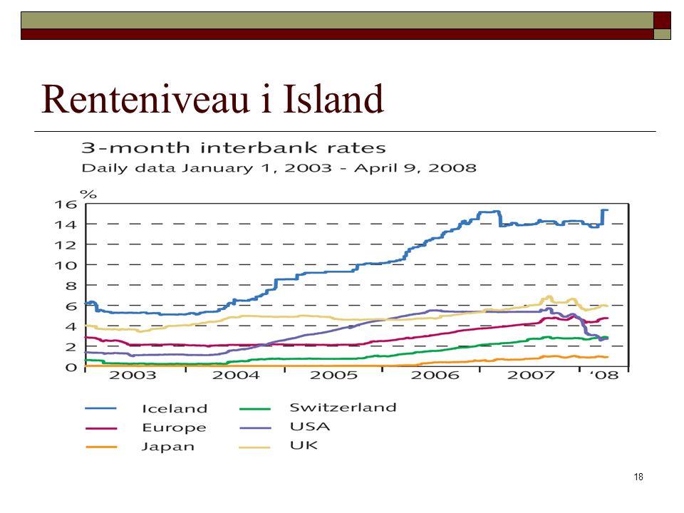 Renteniveau i Island