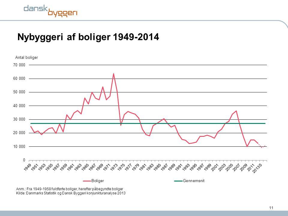 Nybyggeri af boliger 1949-2014