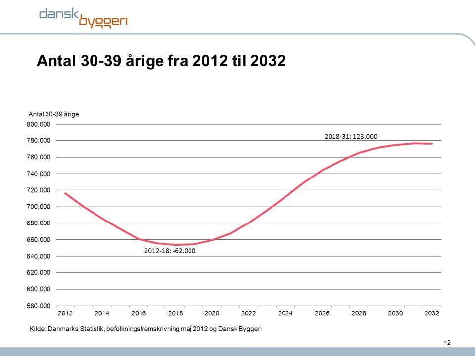 Antal 30-39 årige fra 2012 til 2032