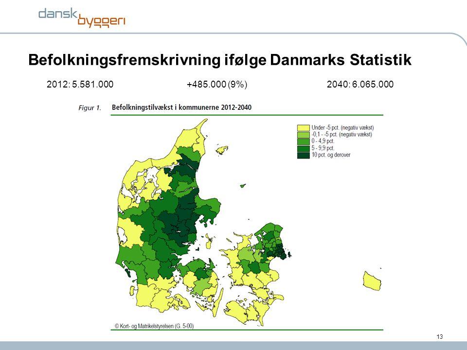 Befolkningsfremskrivning ifølge Danmarks Statistik