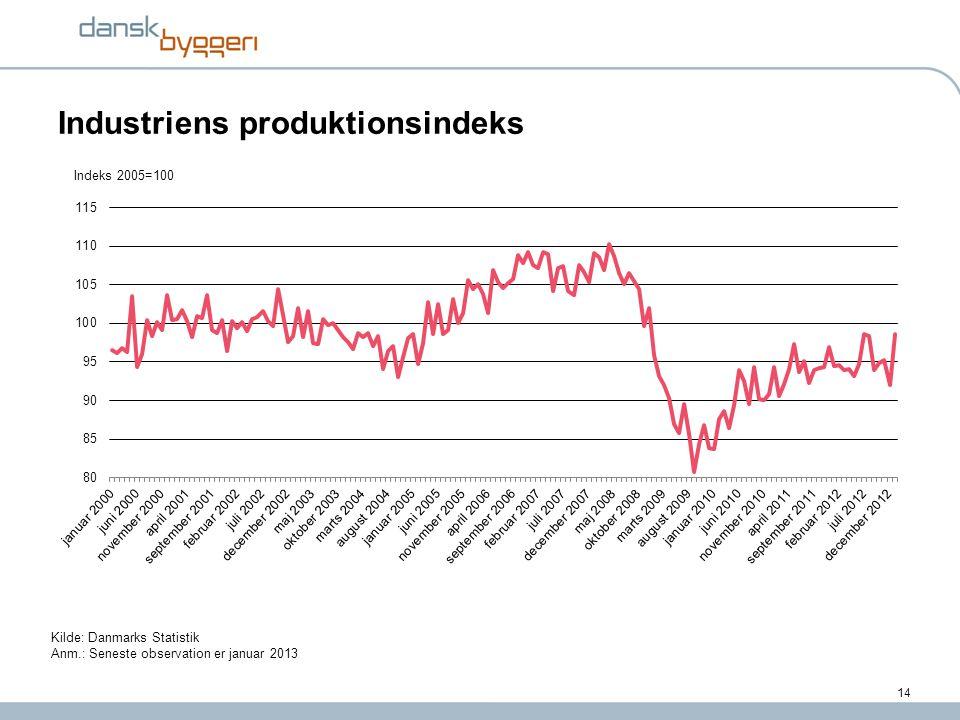 Industriens produktionsindeks