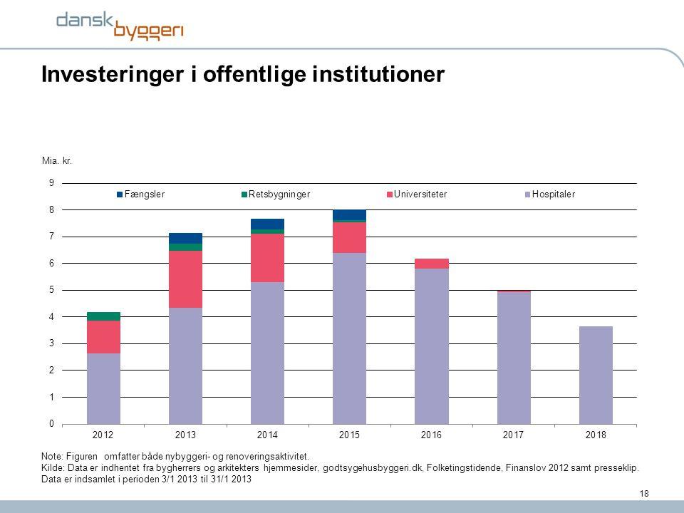 Investeringer i offentlige institutioner
