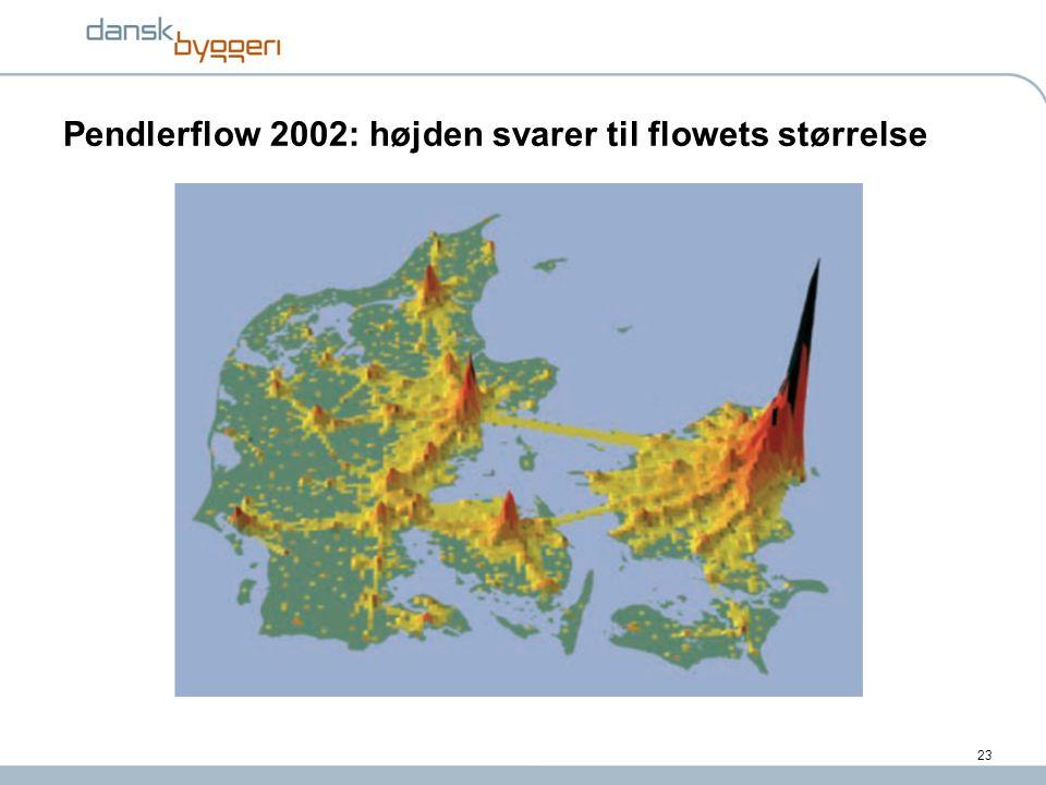 Pendlerflow 2002: højden svarer til flowets størrelse