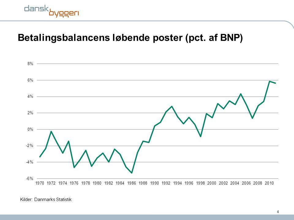 Betalingsbalancens løbende poster (pct. af BNP)