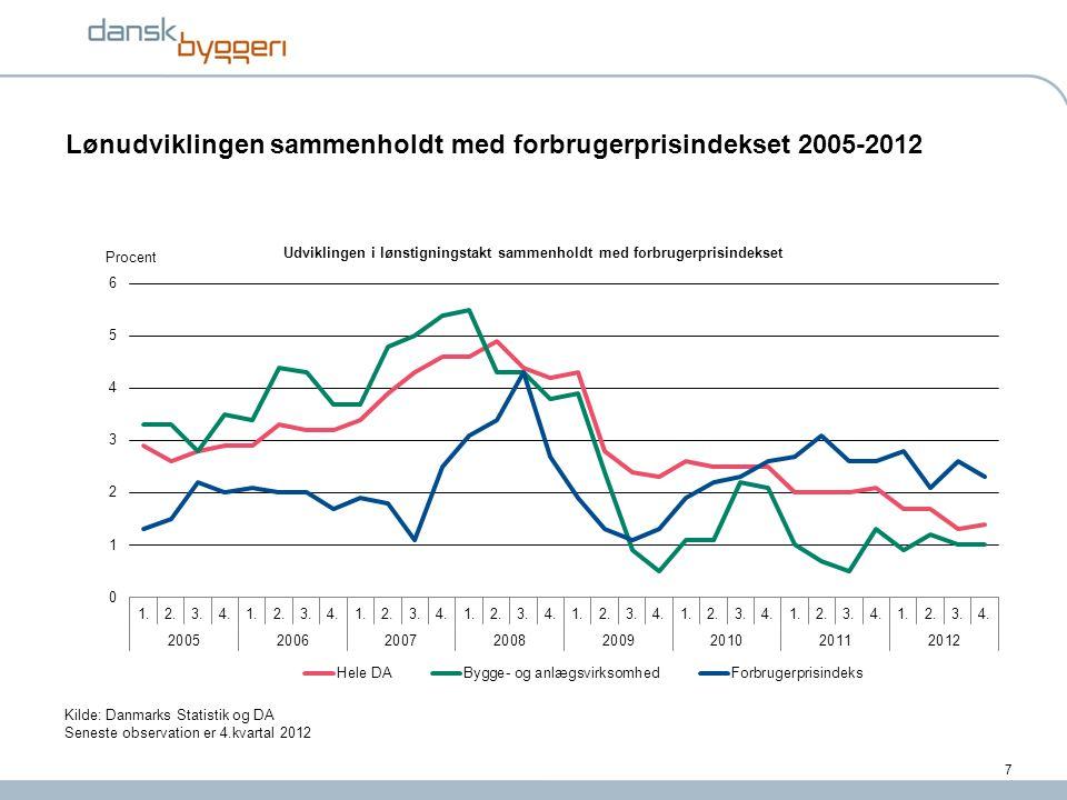 Lønudviklingen sammenholdt med forbrugerprisindekset 2005-2012
