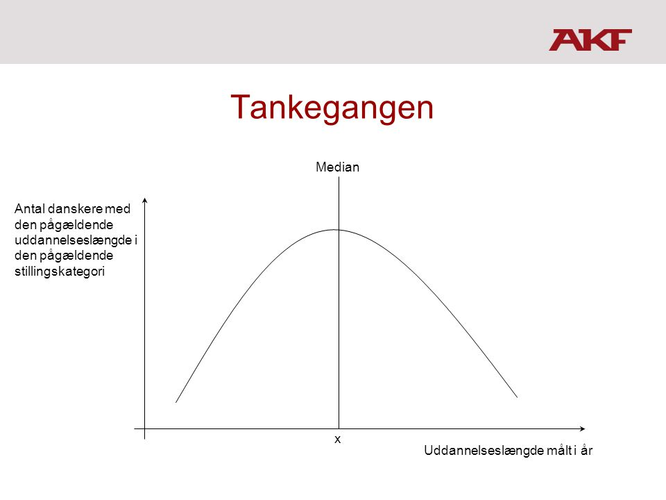 Tankegangen Uddannelseslængde målt i år. Antal danskere med den pågældende uddannelseslængde i den pågældende stillingskategori.