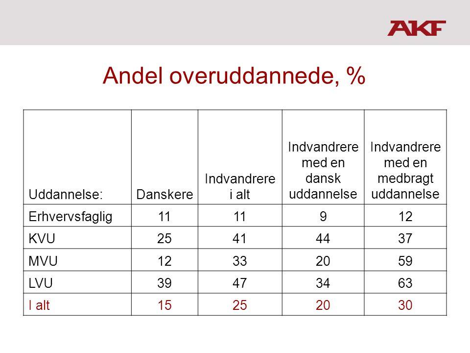 Andel overuddannede, % Uddannelse: Danskere Indvandrere i alt