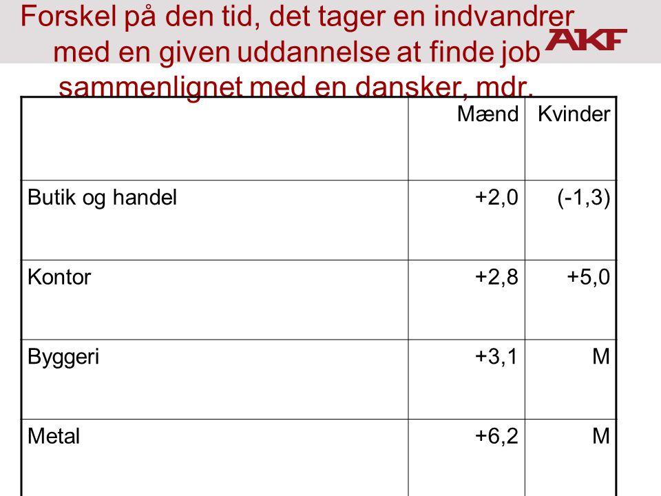 Forskel på den tid, det tager en indvandrer med en given uddannelse at finde job sammenlignet med en dansker, mdr.