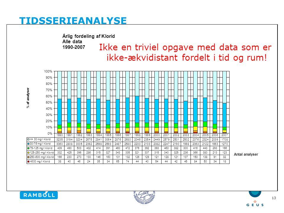 Tidsserieanalyse Ikke en triviel opgave med data som er