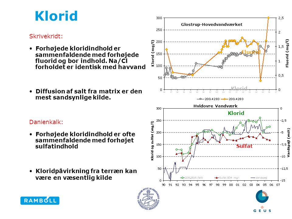 Klorid Glostrup-Hovedvandværket. Skrivekridt: