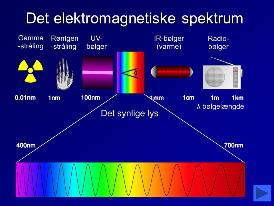 Det elektromagnetiske spektrum