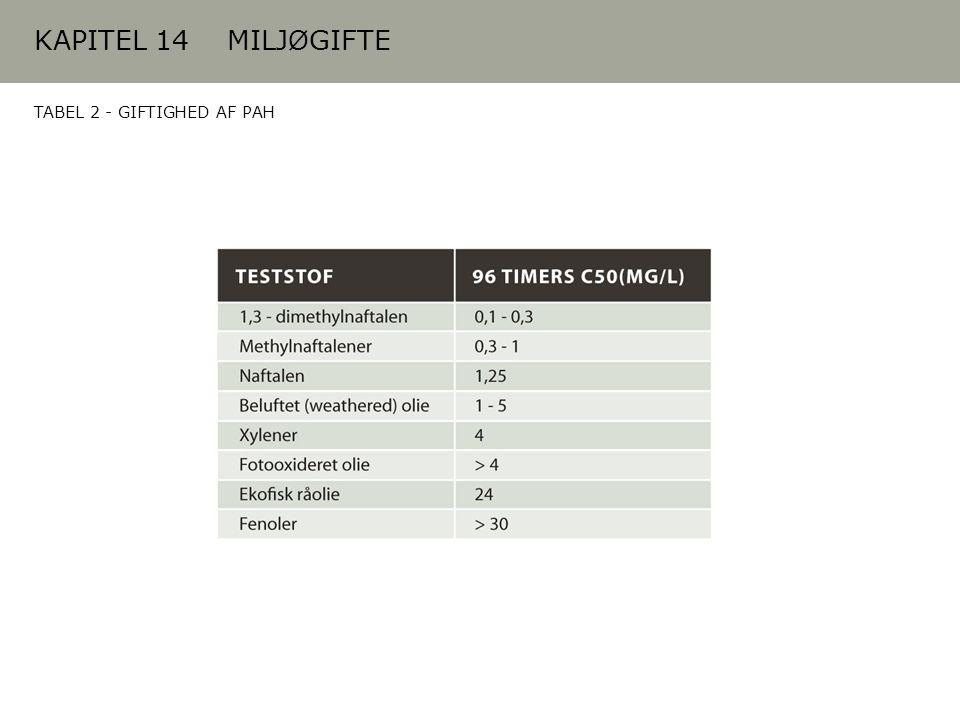 KAPITEL 14 MILJØGIFTE TABEL 2 - GIFTIGHED AF PAH