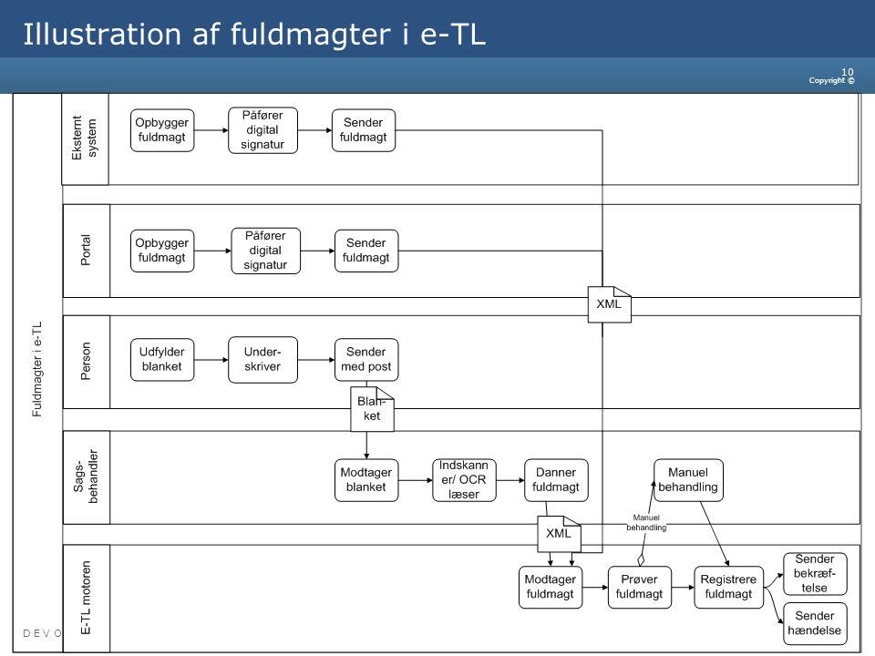 Illustration af fuldmagter i e-TL