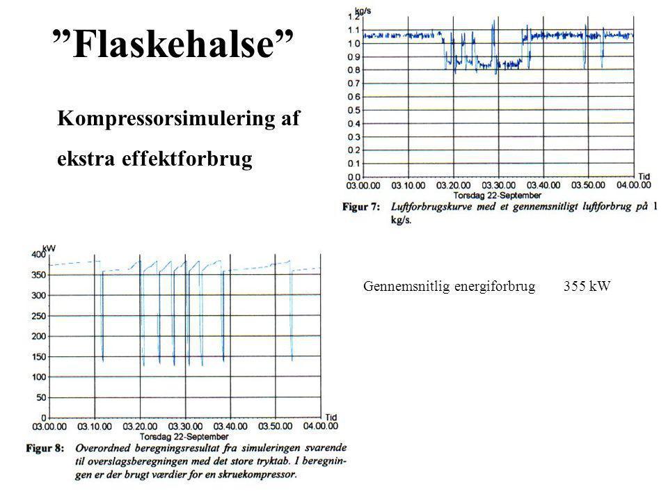 Flaskehalse Kompressorsimulering af ekstra effektforbrug