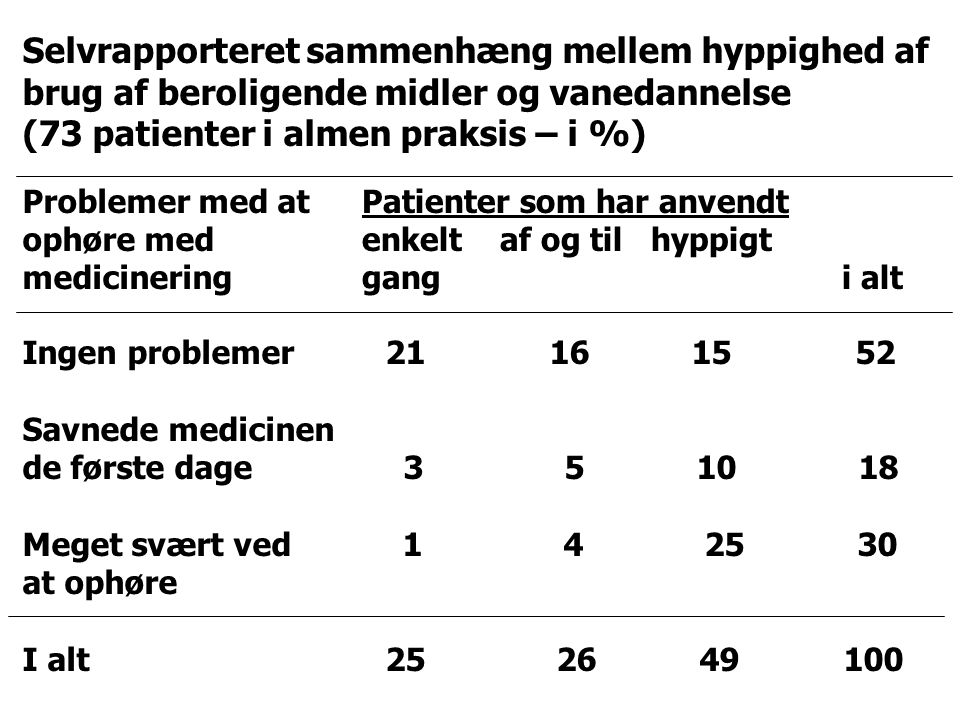 (73 patienter i almen praksis – i %)