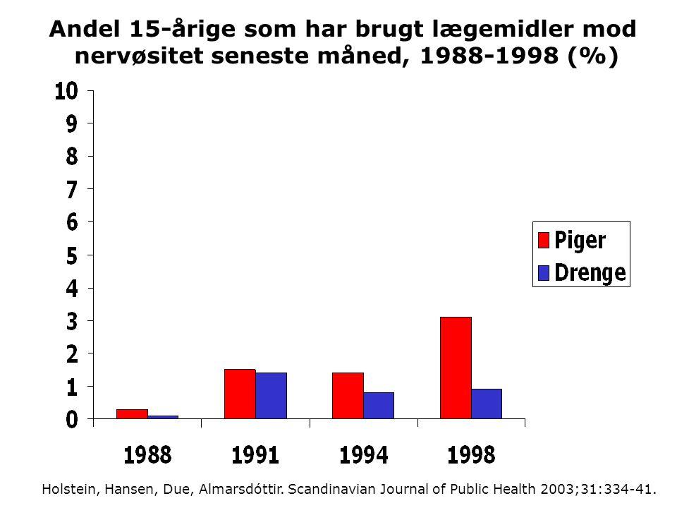 Andel 15-årige som har brugt lægemidler mod nervøsitet seneste måned, 1988-1998 (%)