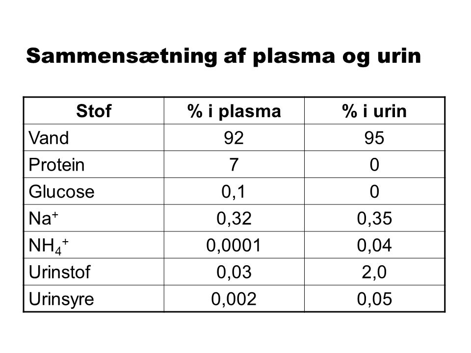 Sammensætning af plasma og urin