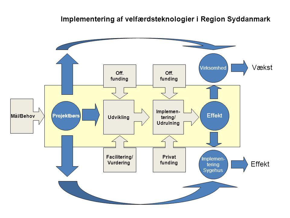 Implementering af velfærdsteknologier i Region Syddanmark