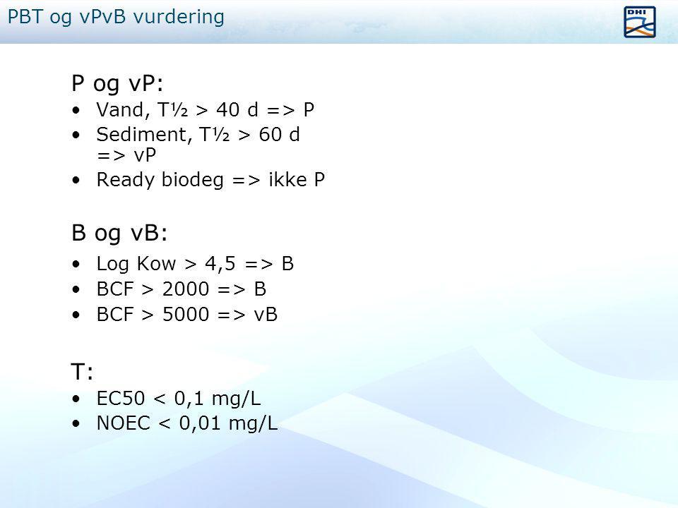 P og vP: B og vB: T: PBT og vPvB vurdering Vand, T½ > 40 d => P