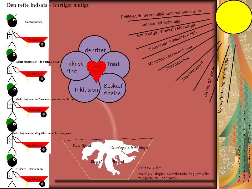 Identitet Tilknyt- ning Trøst Beskæf- tigelse Inklusion