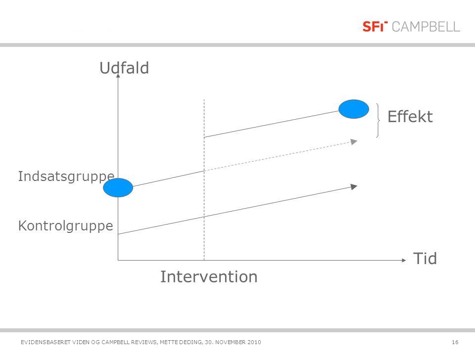 Udfald Effekt Tid Intervention Indsatsgruppe Kontrolgruppe