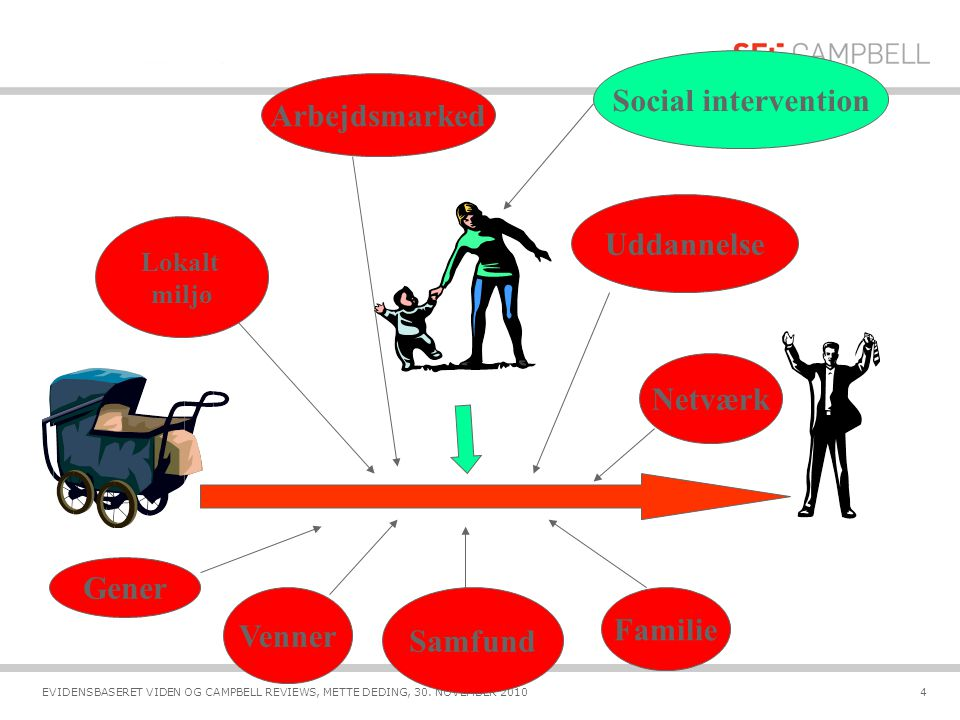 Social intervention Arbejdsmarked Uddannelse Netværk Gener Familie