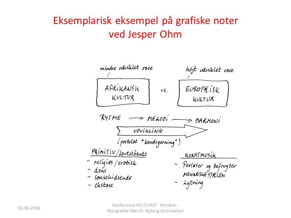 Eksemplarisk eksempel på grafiske noter ved Jesper Ohm