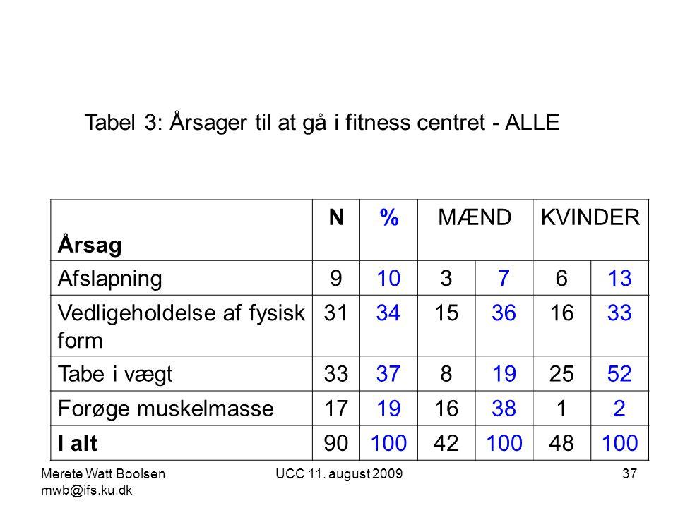 Tabel 3: Årsager til at gå i fitness centret - ALLE Årsag N % MÆND