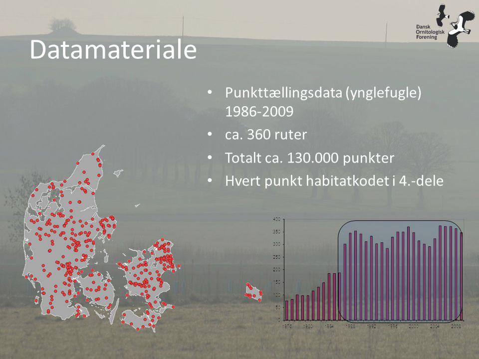 Datamateriale Punkttællingsdata (ynglefugle) 1986-2009 ca. 360 ruter