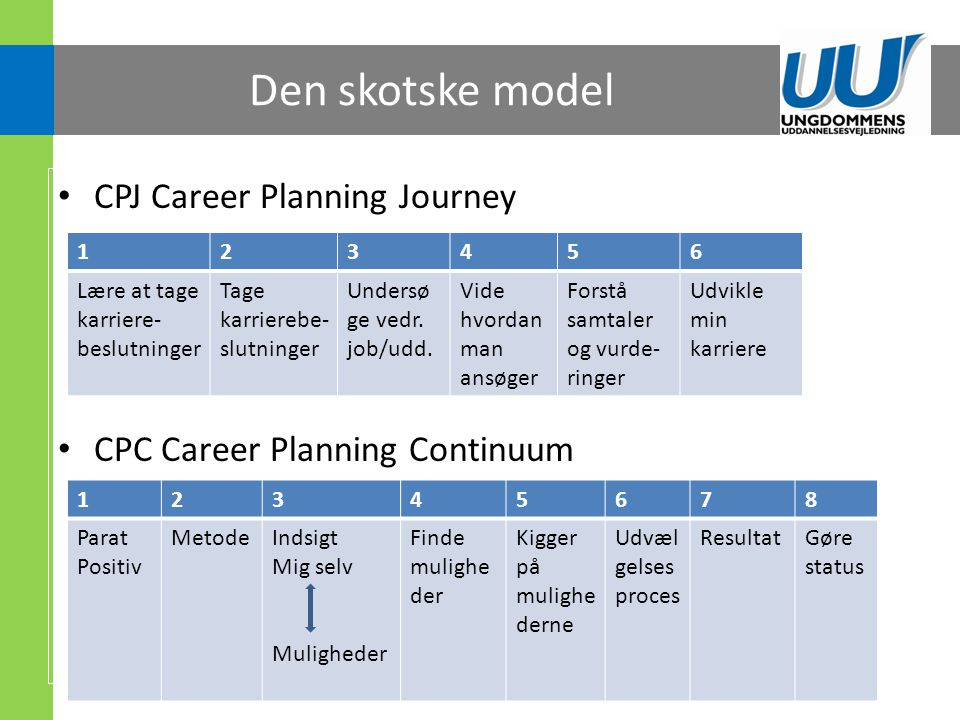 Den skotske model CPJ Career Planning Journey