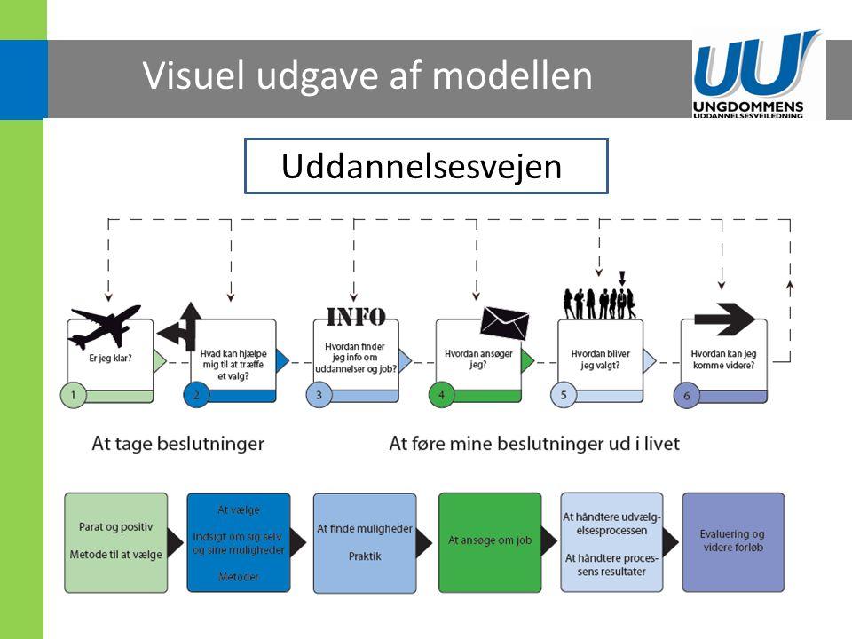 Visuel udgave af modellen
