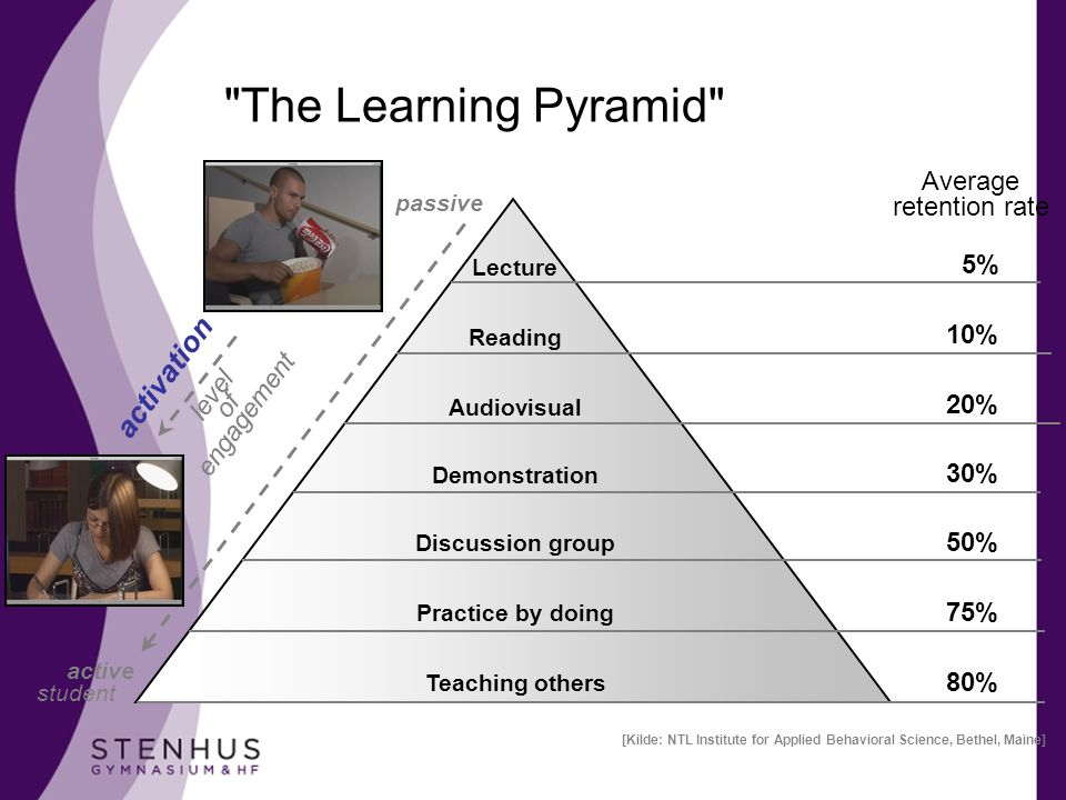 The Learning Pyramid activation Average retention rate 5% 10% level