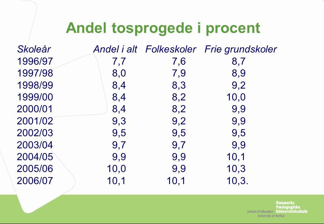 Andel tosprogede i procent