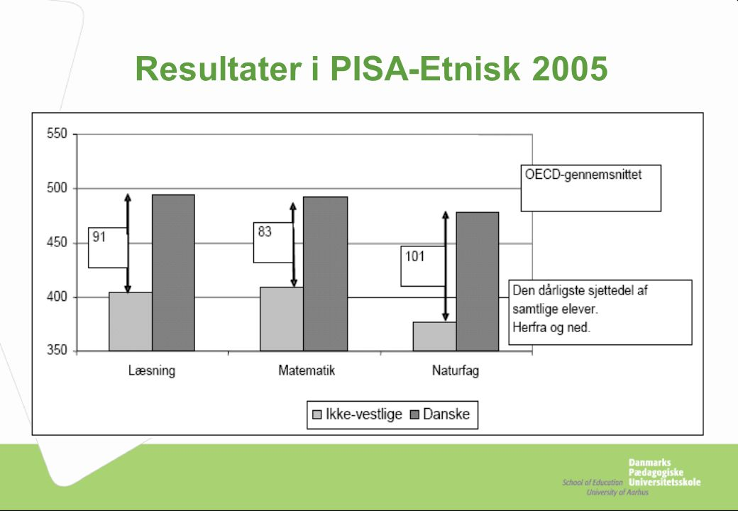 Resultater i PISA-Etnisk 2005