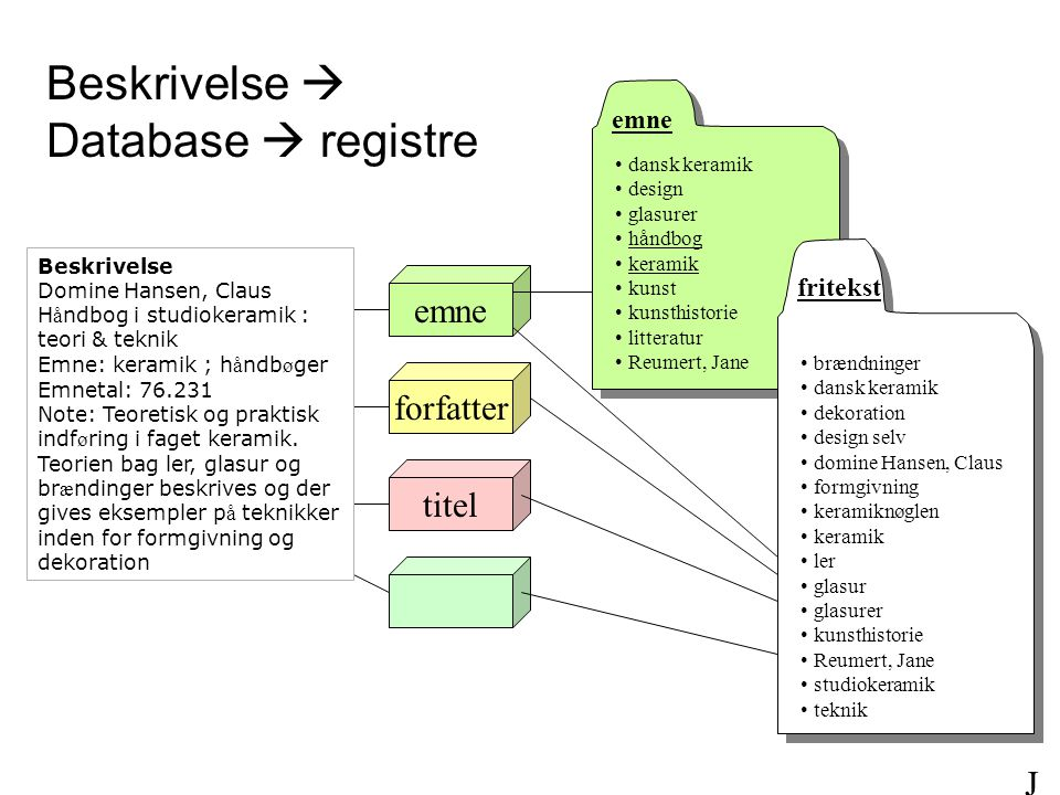 Beskrivelse  Database  registre