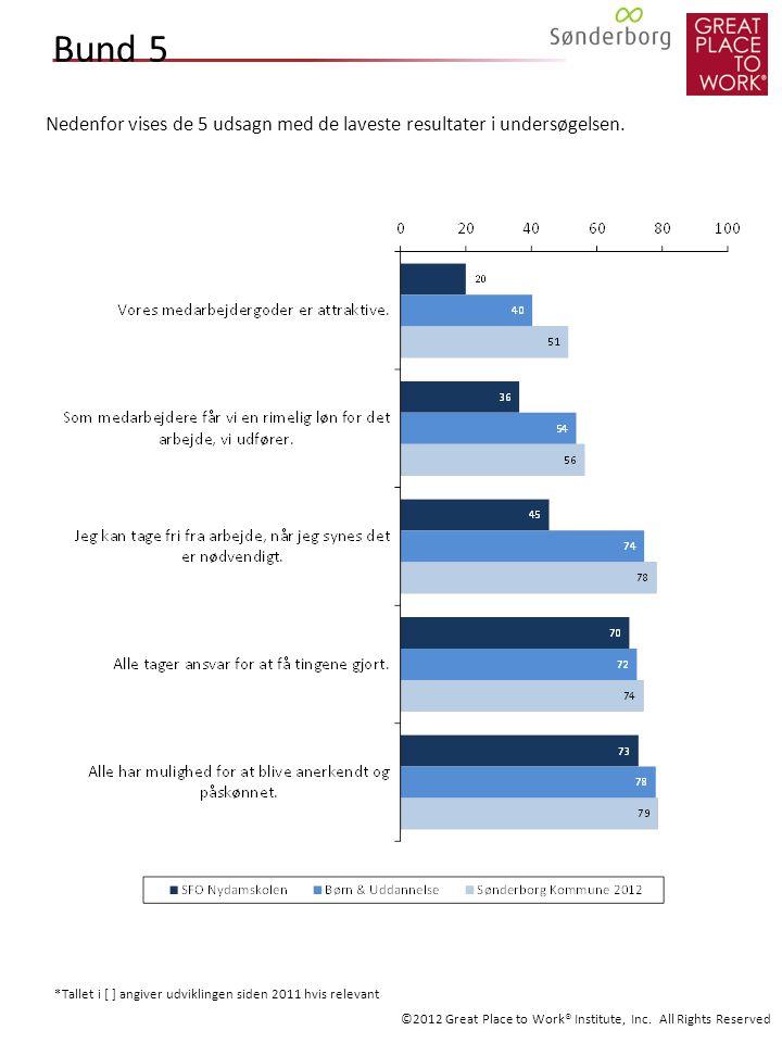Bund 5 Nedenfor vises de 5 udsagn med de laveste resultater i undersøgelsen.