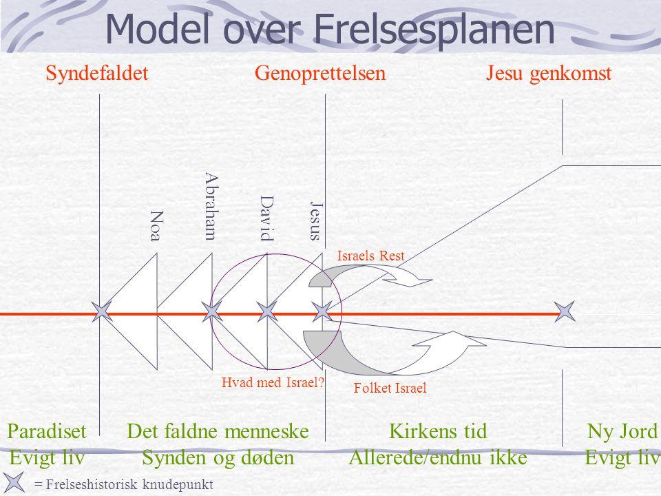 Model over Frelsesplanen