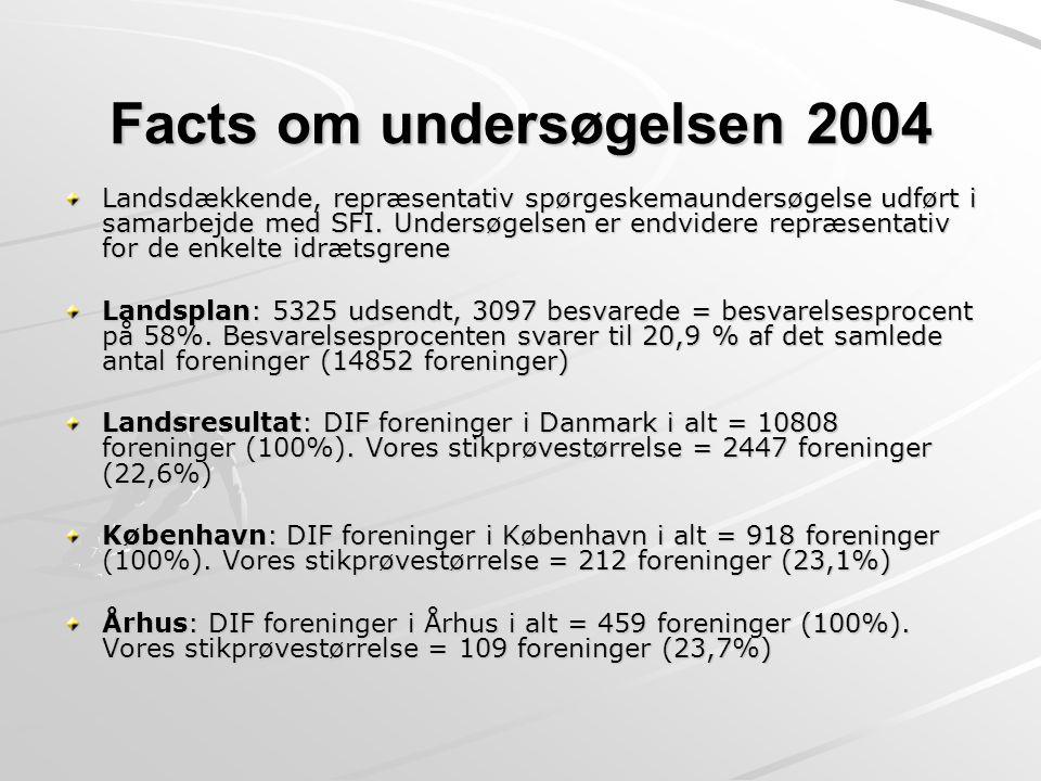 Facts om undersøgelsen 2004