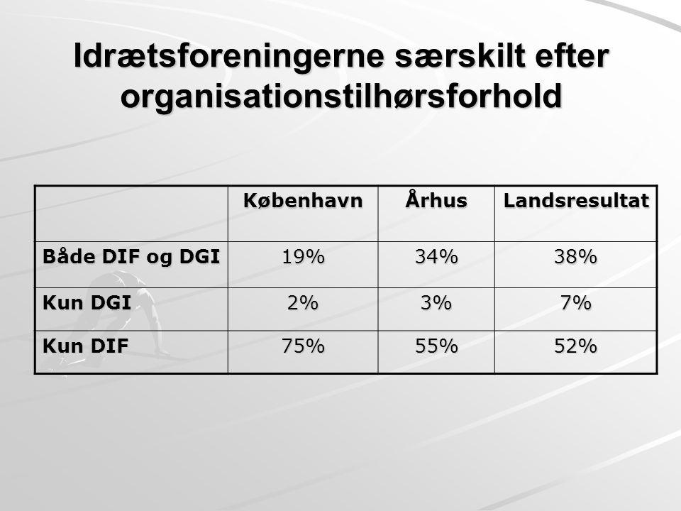 Idrætsforeningerne særskilt efter organisationstilhørsforhold