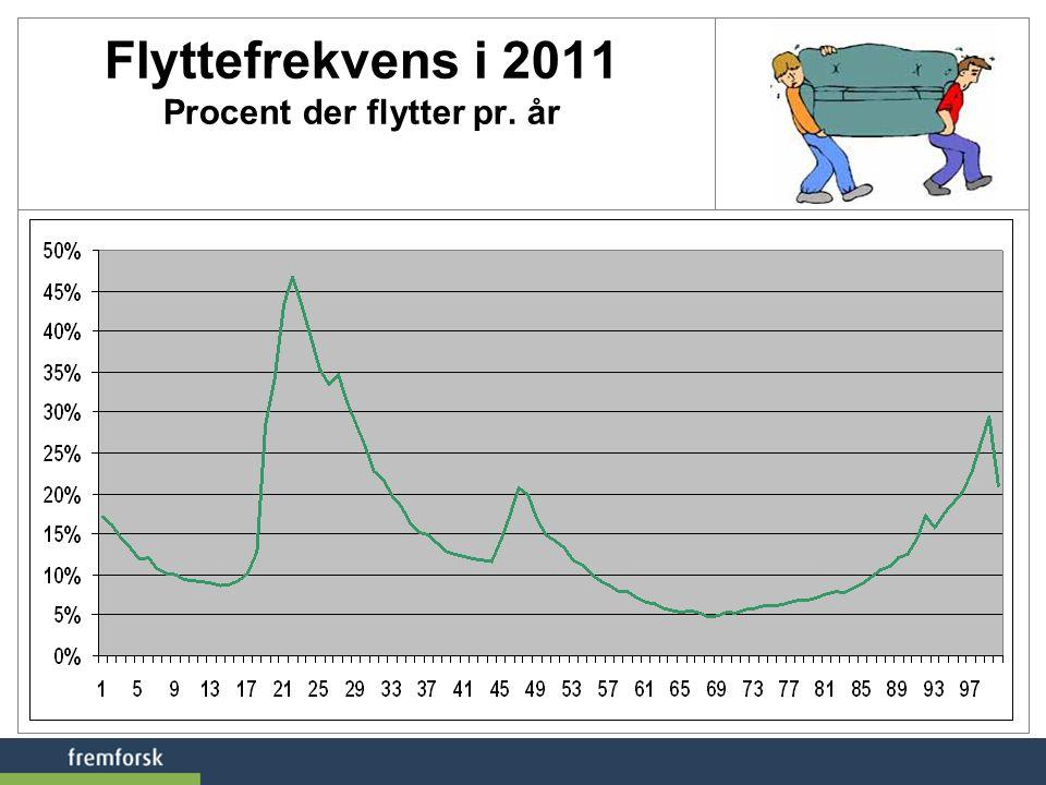 Flyttefrekvens i 2011 Procent der flytter pr. år