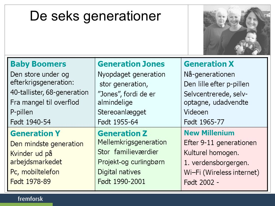 De seks generationer Baby Boomers Generation Jones Generation X