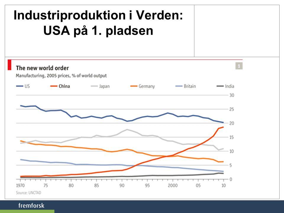 Industriproduktion i Verden: USA på 1. pladsen