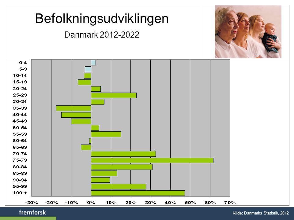 Befolkningsudviklingen Danmark 2012-2022