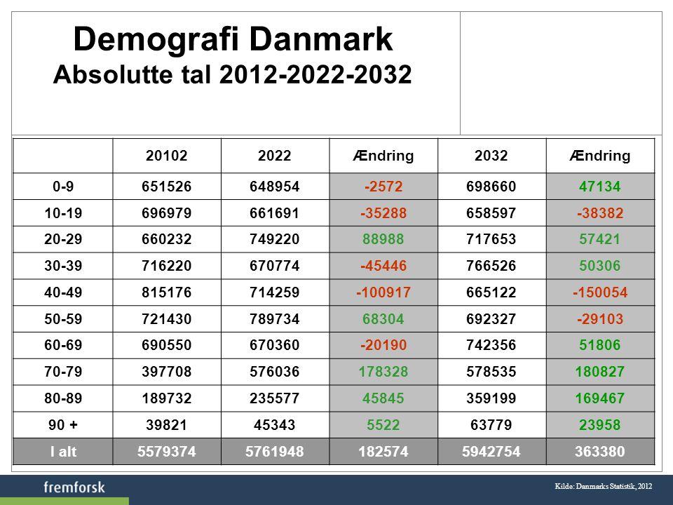 Demografi Danmark Absolutte tal 2012-2022-2032